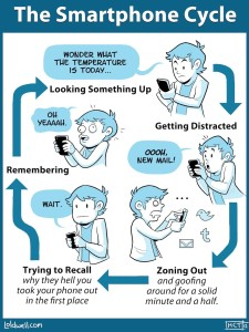 Smart-Phone-Cycle
